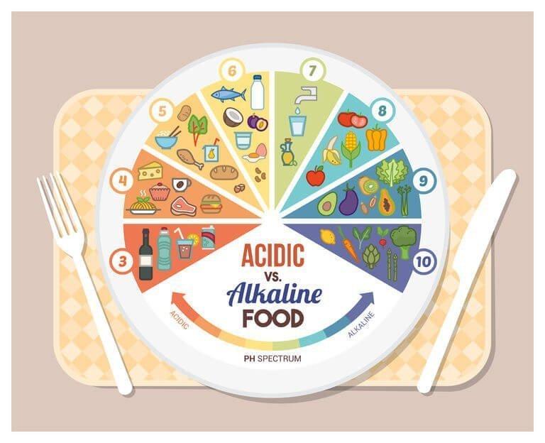 acid-alkaline balance for menopause symptoms